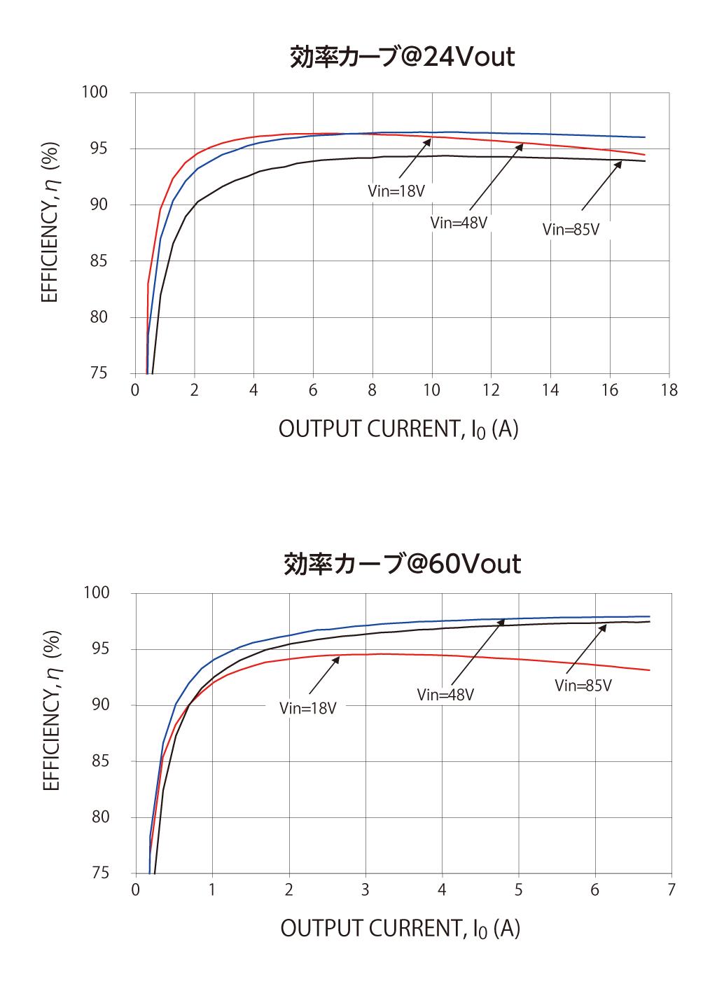 JRCS016 効率チャート