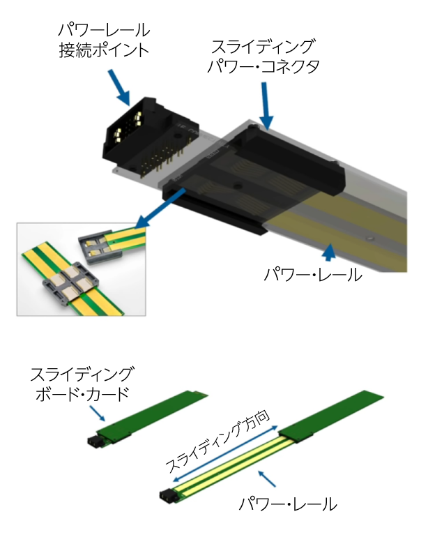 スライディング・パワーコネクタの仕組み