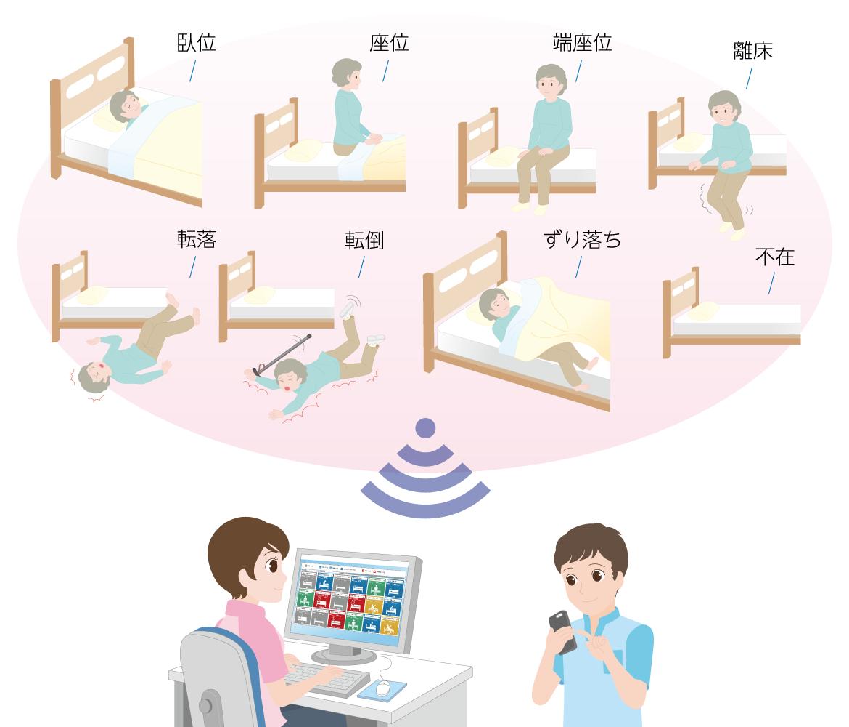 ベッド周辺での状態をリアルタイムで確認できます