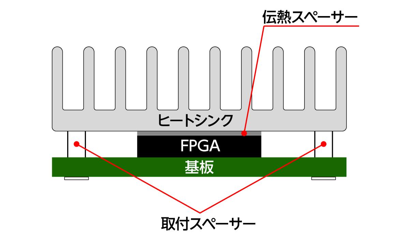 基板工程方法の図形