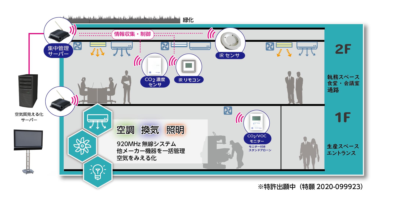 金沢工場 スマートオフィスセンサーシステム概要