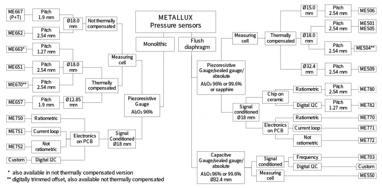 Metallux 社製圧力センサ ファミリ ツリー