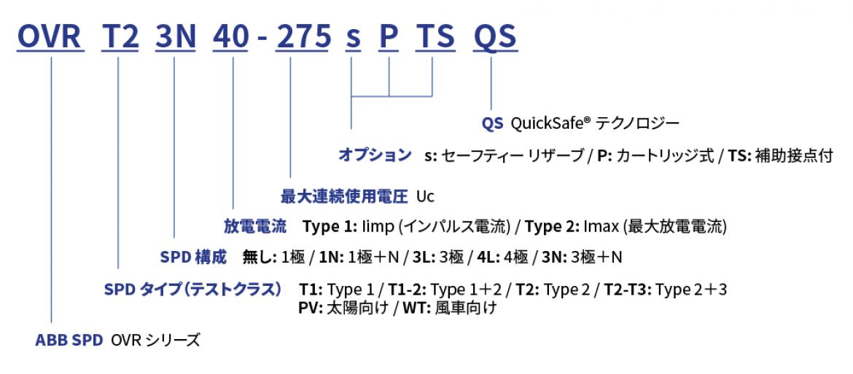OVR シリーズ製品名称ルール