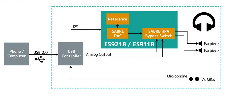 アプリケーション例(USB ヘッドセット)