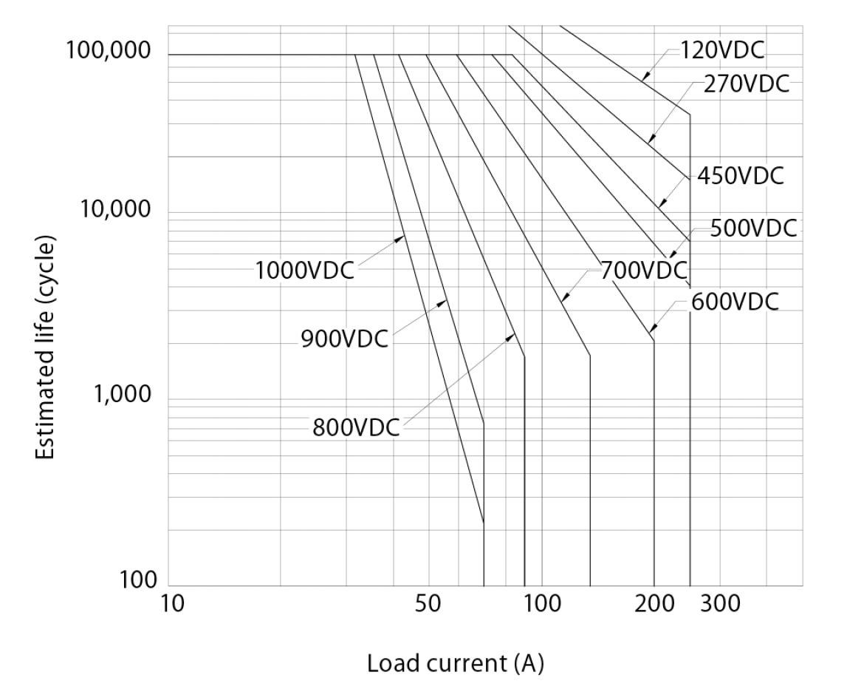 参考負荷寿命(JEV250)