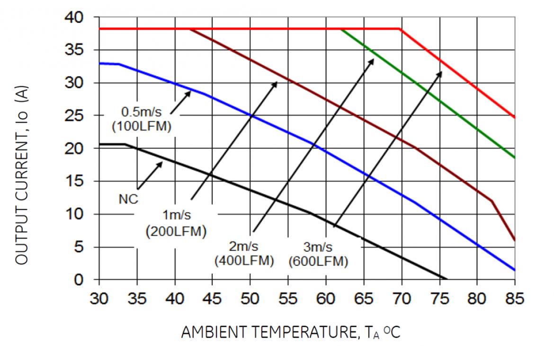 CLP0412 出力電流ディレーティングチャート