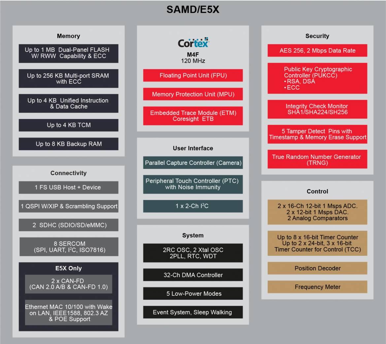 SAM D5/E5 ファミリーの機能図