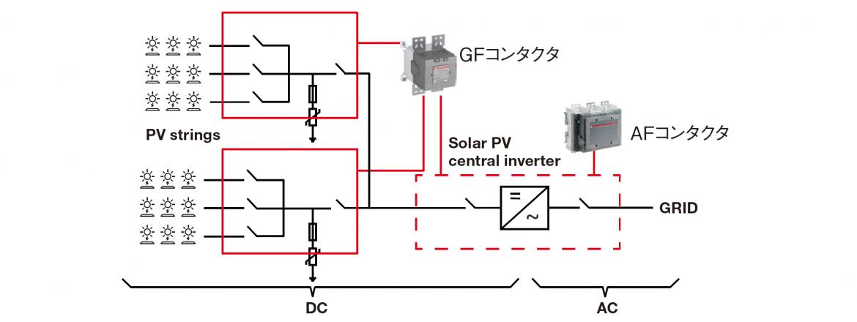 PV solar plant
