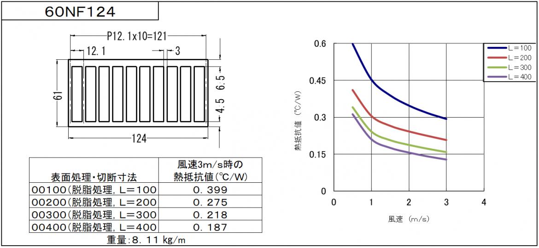 図面と温度チャート