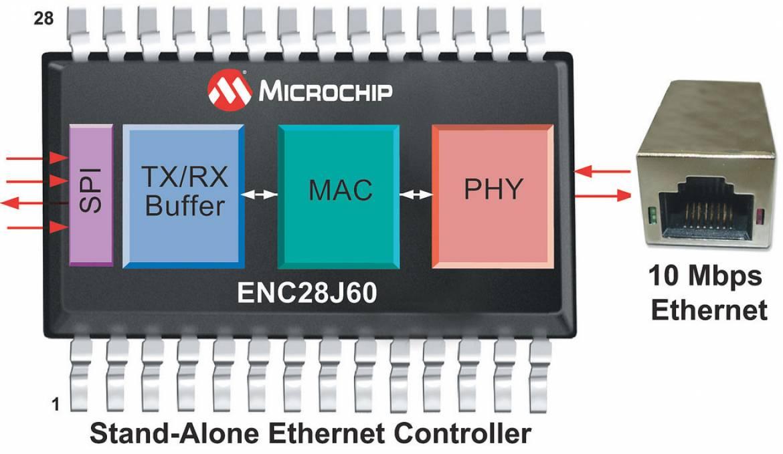 Microchip ENC28J60