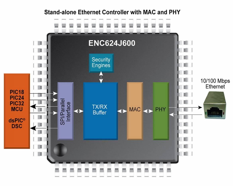 Microchip ENC624J600