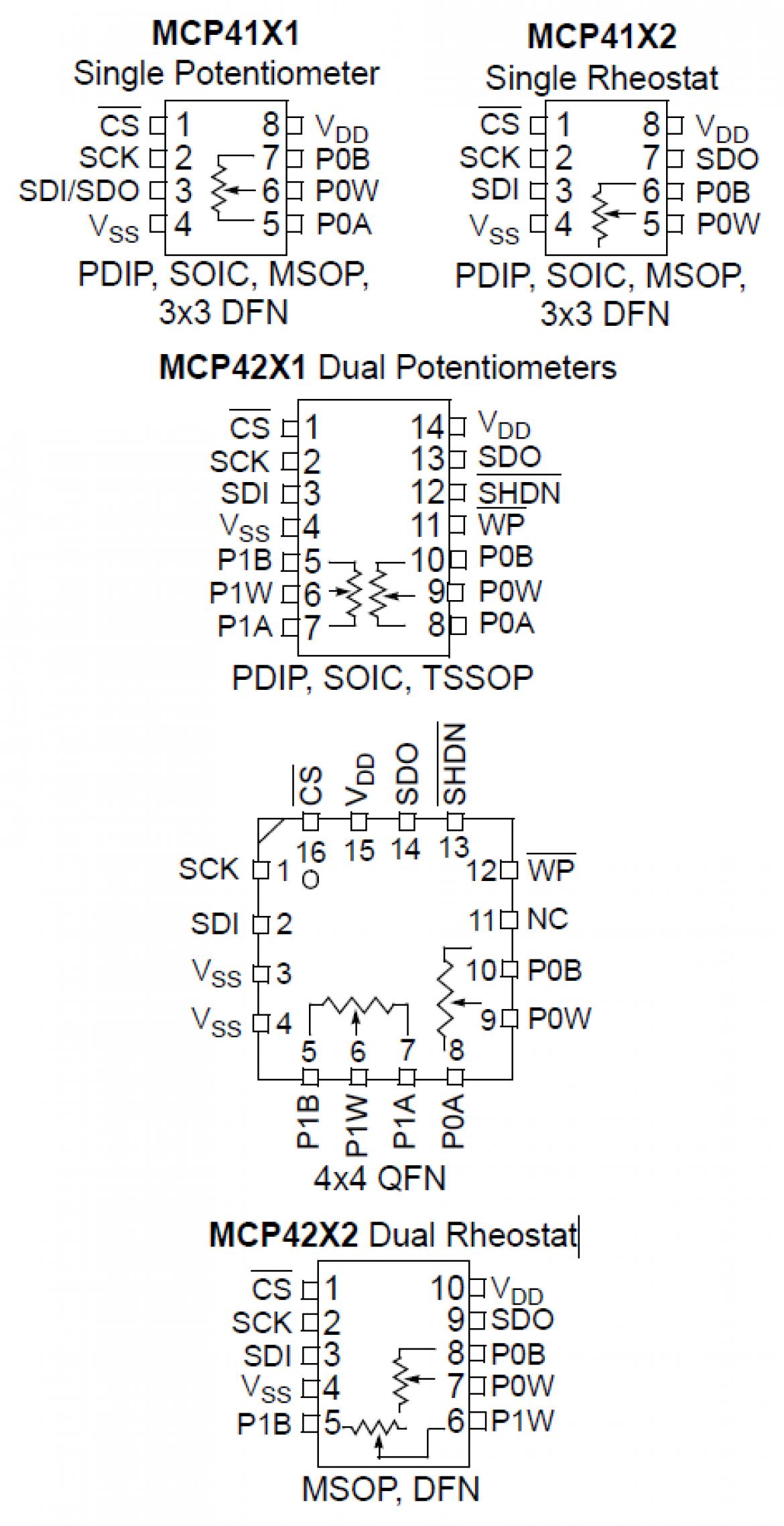 MPC422x/MCP426x パッケージタイプ
