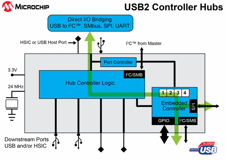 USB4624 ハブコントローラ IC ブロック図