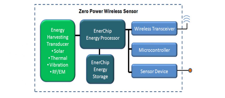 ゼロパワーワイヤレスセンサー ブロック図