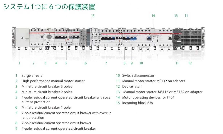 SMISSLINE TP システムに多彩なデバイス&コンポネントが設置可能