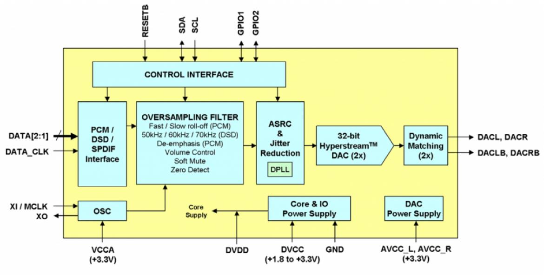 ESS 社製 SABRE9018AQ2M のブロック図