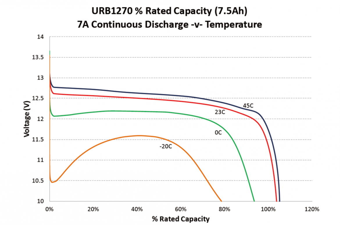 URB1270 % Rated Capacity (7.5Ah)