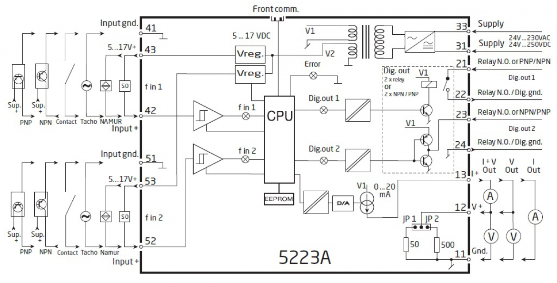 PR electronics 社製 5223A の内部ブロック図