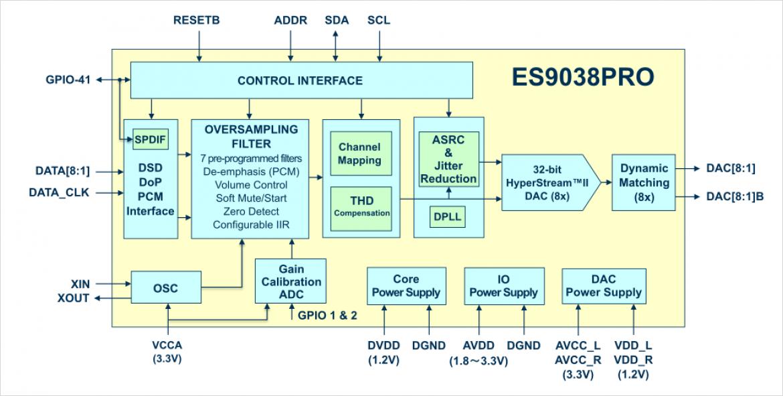 ES9038PRO の回路ブロック図