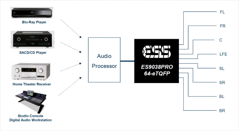 ES9038PRO の典型的なアプリケーション