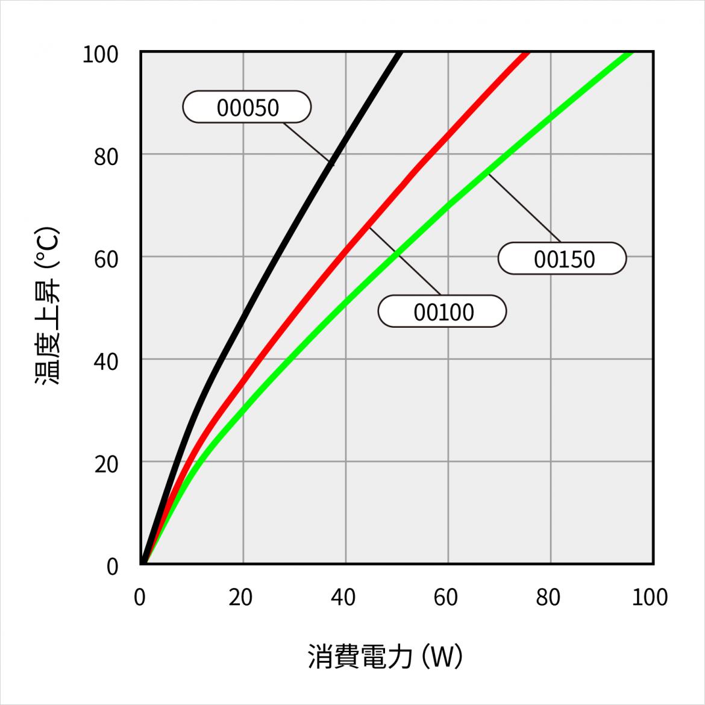 温度上昇チャート