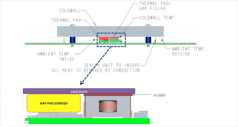 伝導放熱タイプの構造