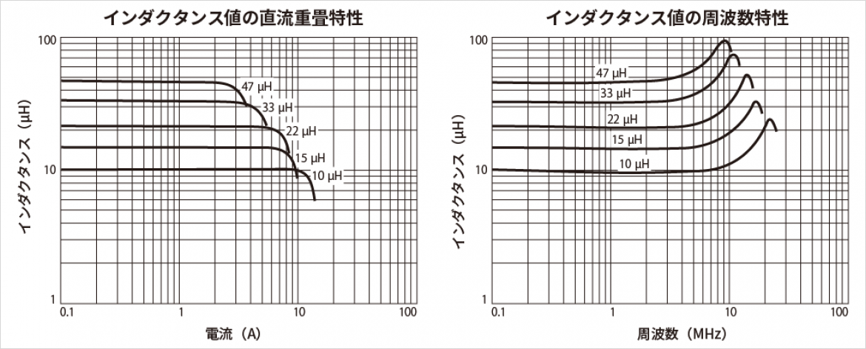 SER1390 の性能特性