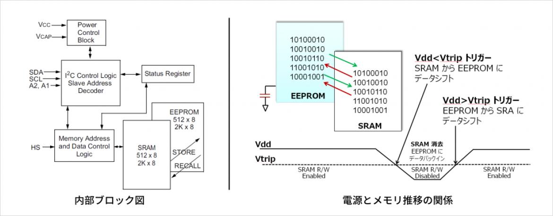 内部ブロック図(左)、電源とメモリ推移の関係(右)