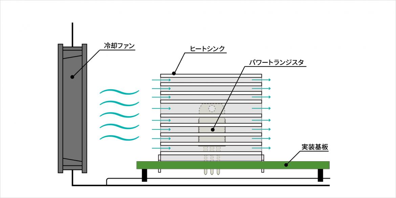 ファンを使用し、強制的に空気を対流させることで、基板上での放熱性の向上が期待できます。