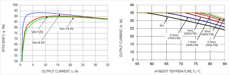 [効率] @1.2Vout(左)と [出力電流ディレーティング] @1.2Vout(右)