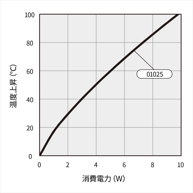 16PB036 温度上昇チャート