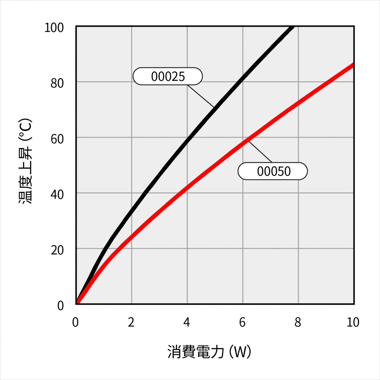 15VF035 の温度上昇チャート