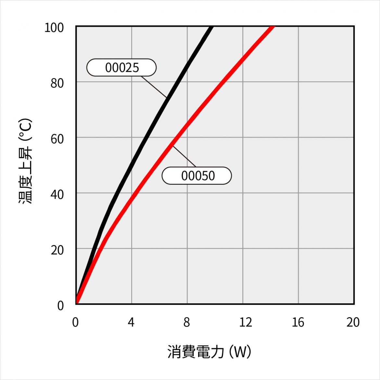 15VF045 温度上昇特性