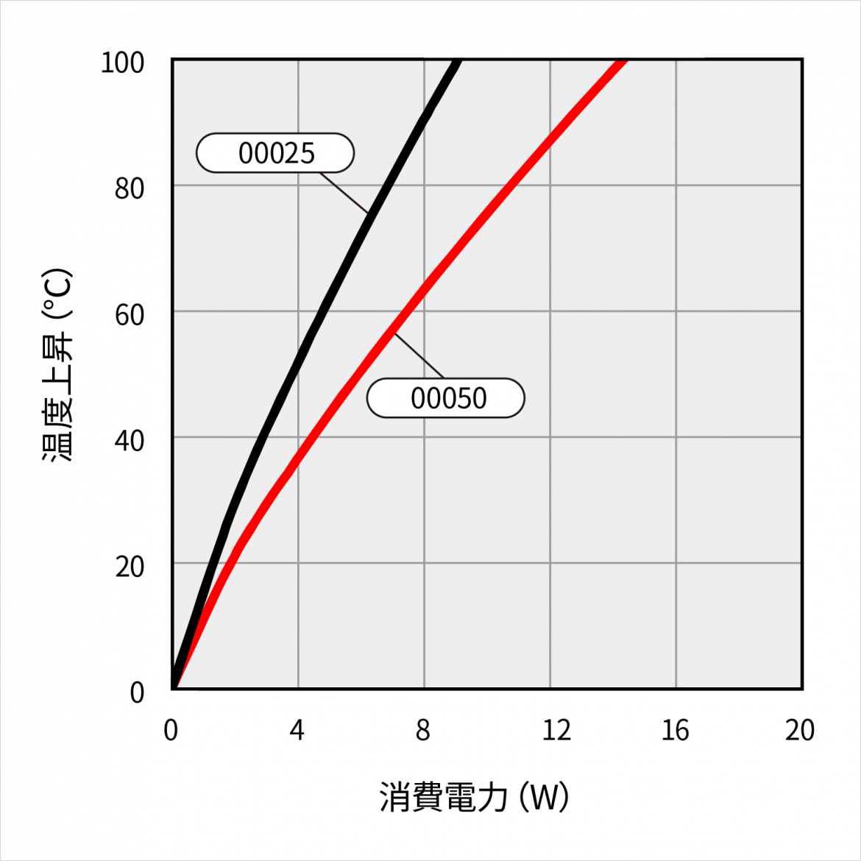 15VF045A 温度上昇特性