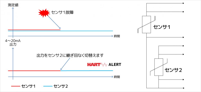 センサ故障時の自動切替えとアラート(左)と2つのセンサの接続例(右)