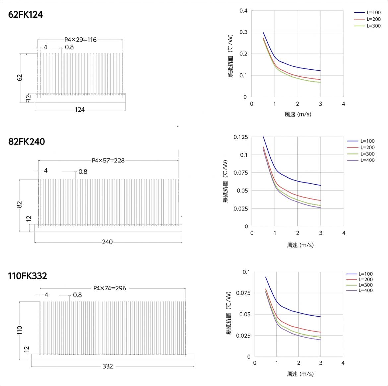 寸法図と温度上昇チャート