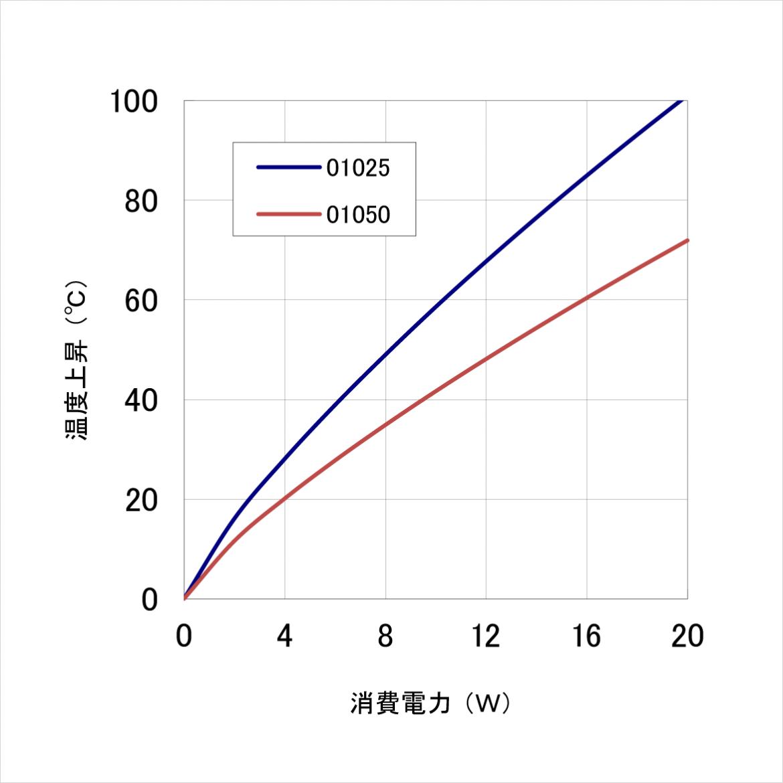 15PB070 温度上昇チャート