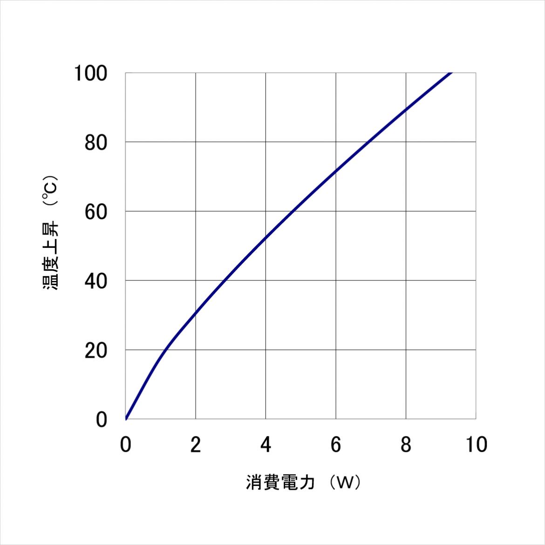 20PB026 温度上昇チャート