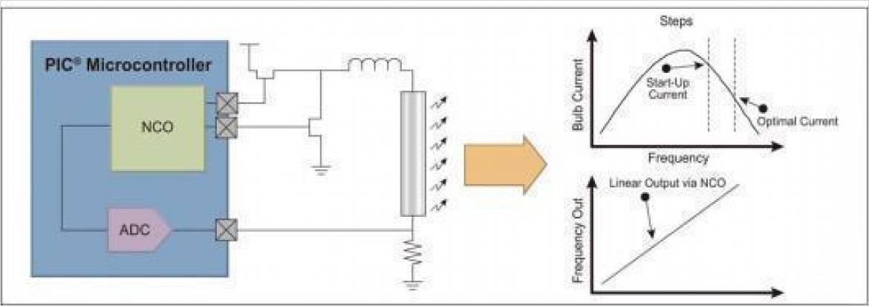 照明制御の一例