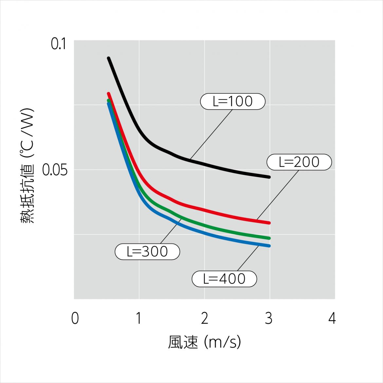 110FK332 温度上昇チャート