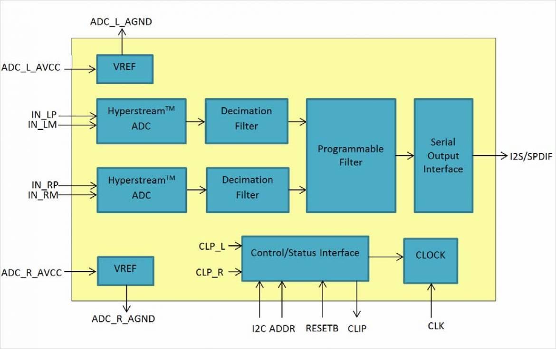 ESS Technology 社製 SABRE³² ADC のブロック図