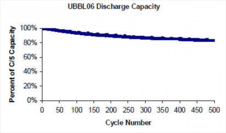 定電流放電(1/5C, 室温) : 300回を遥かに超える放電容量