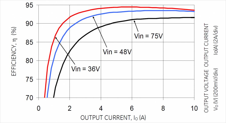 効率カーブ EVW010A0B41Z Vout=12V