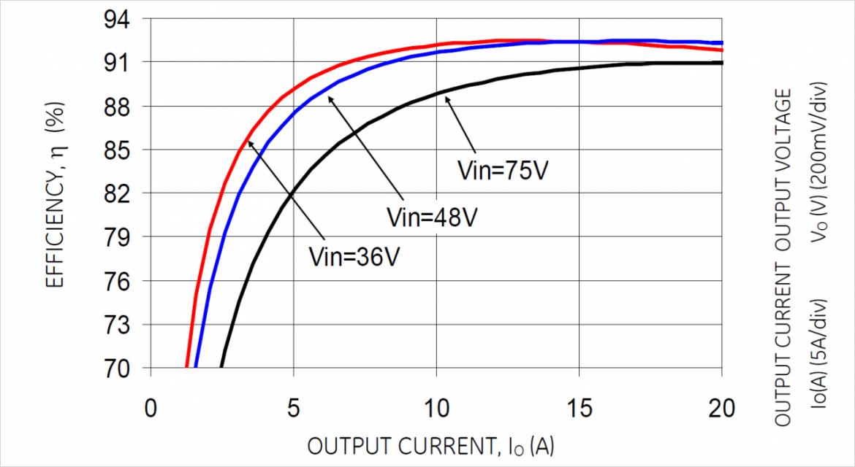 効率カーブ EVW020A0A41Z  Vout=5V