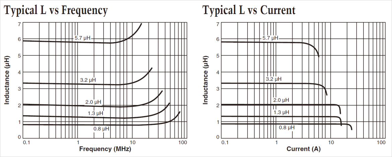 Typ L 対周波数(左)と Typ L 対電流