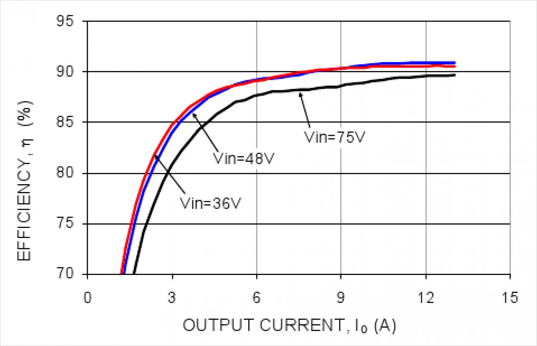 効率カーブ  Vout=5V