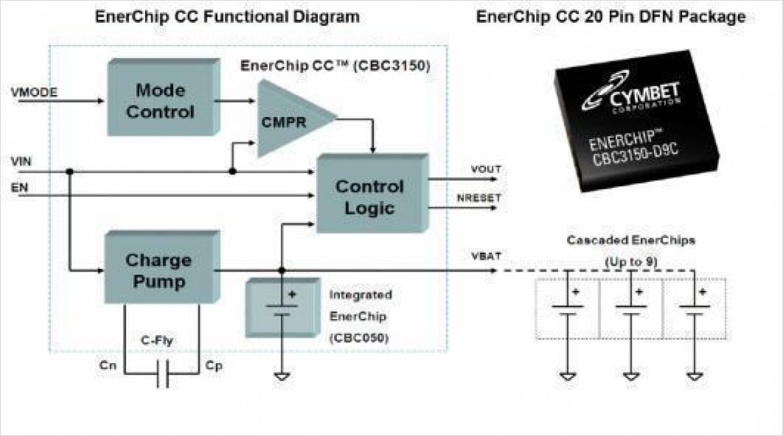 EnerChip CC 内部ブロック
