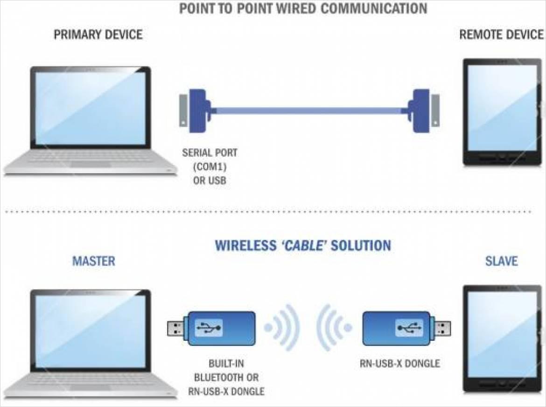 Microchip 社の無線ソリューション