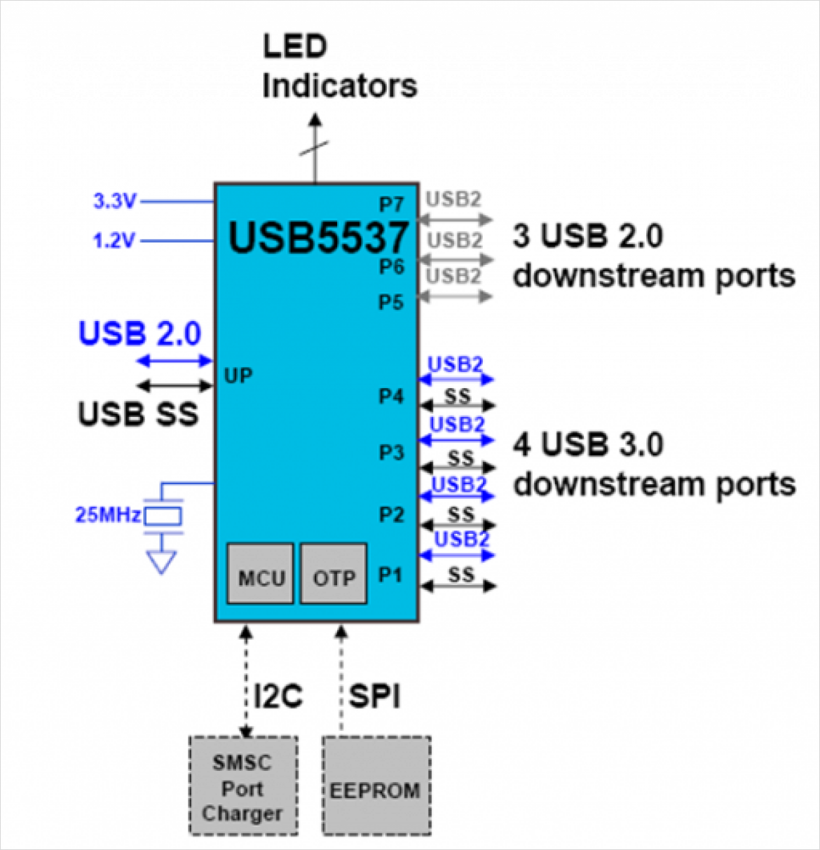 図3 USB5534/7 4/7 ポート USB 3.0/2.0 ハイブリッドハブ