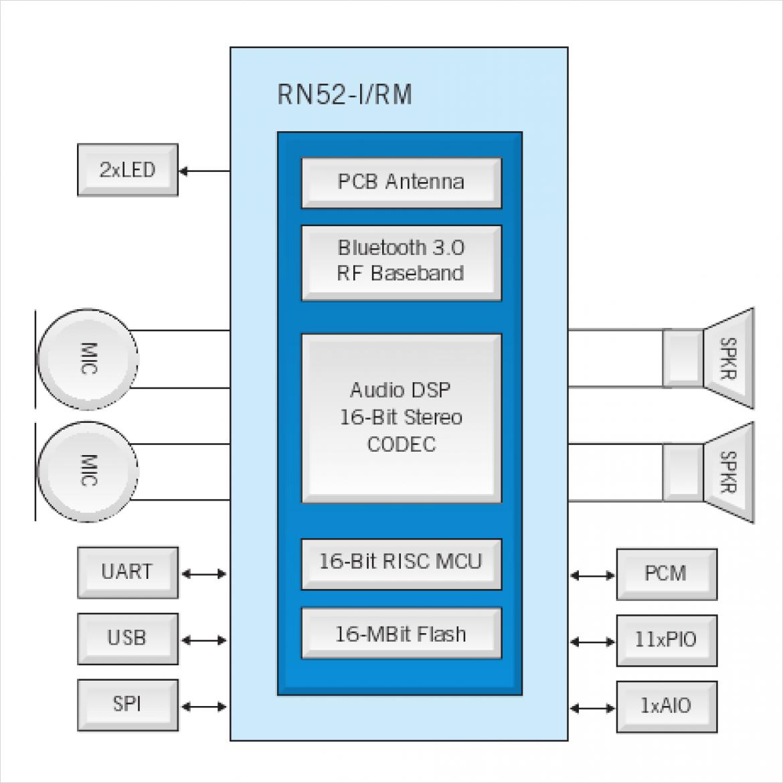 RN52 ブロック図